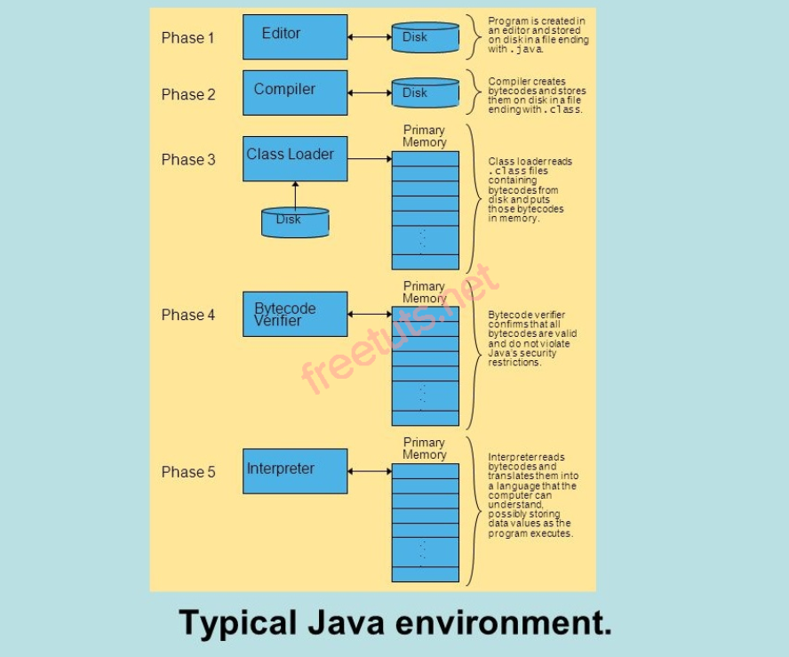 Tiêu chuẩn của ngôn ngữ Java