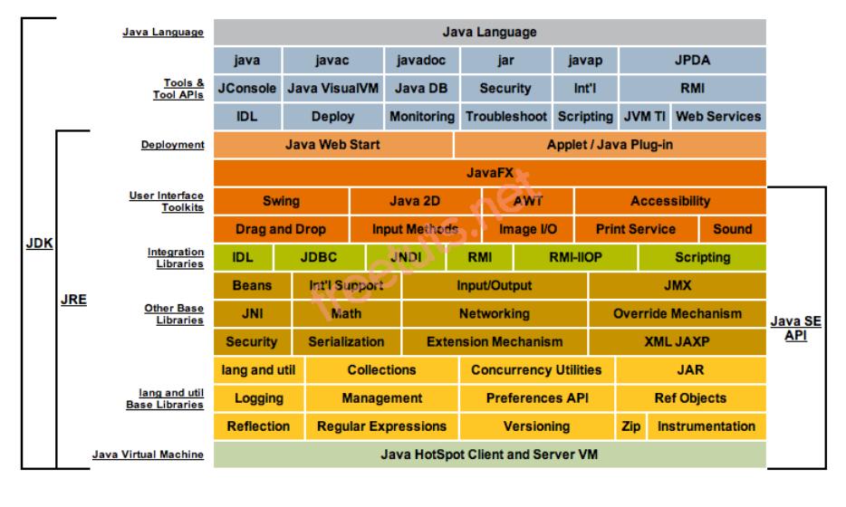 Platform cơ bản của ngôn ngữ Java