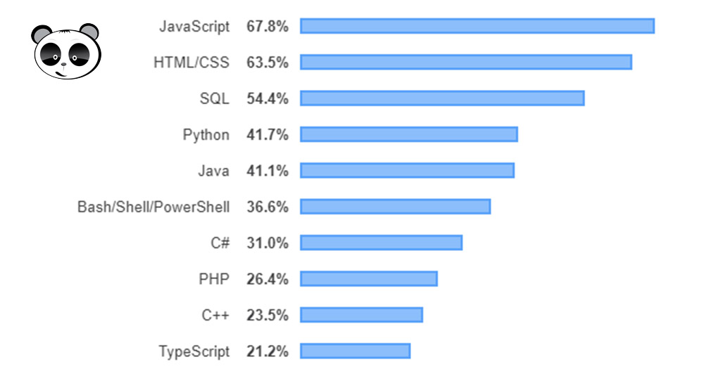 Stack Overflow Rank