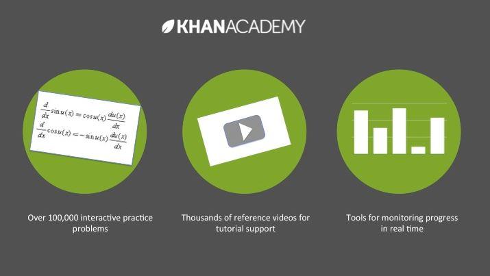 Kho bài giảng điện tử Khan Academy